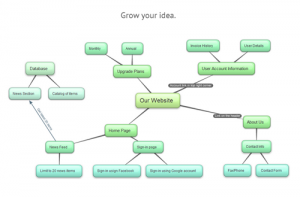 Mind Map | Markbeech Marketing